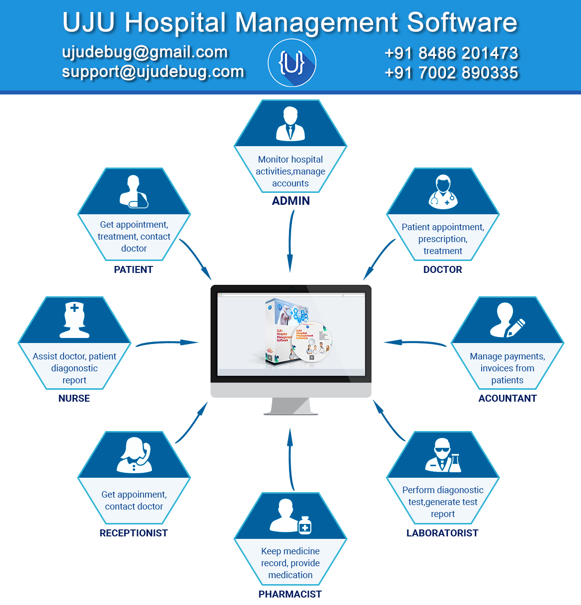 UJU Hospital Management Software – UJUDEBUG | Complete Hospital, Clinic, Diagnostic centre, Medical institutes Management Software in Tezpur, Guwahati, Assam India